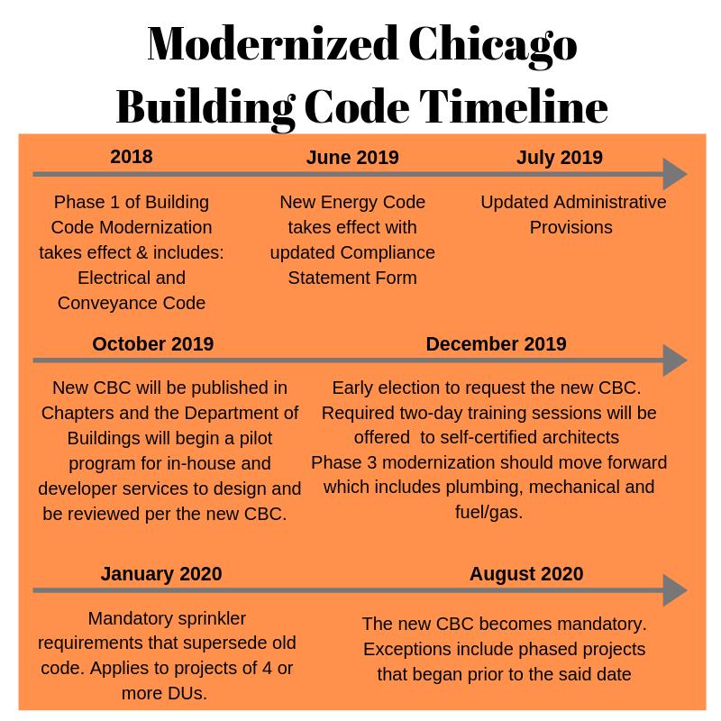 Modern Timeline